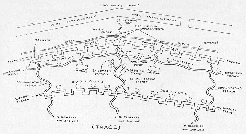 Wwi Trench Diagram Overhead Wiring Diagram Hub